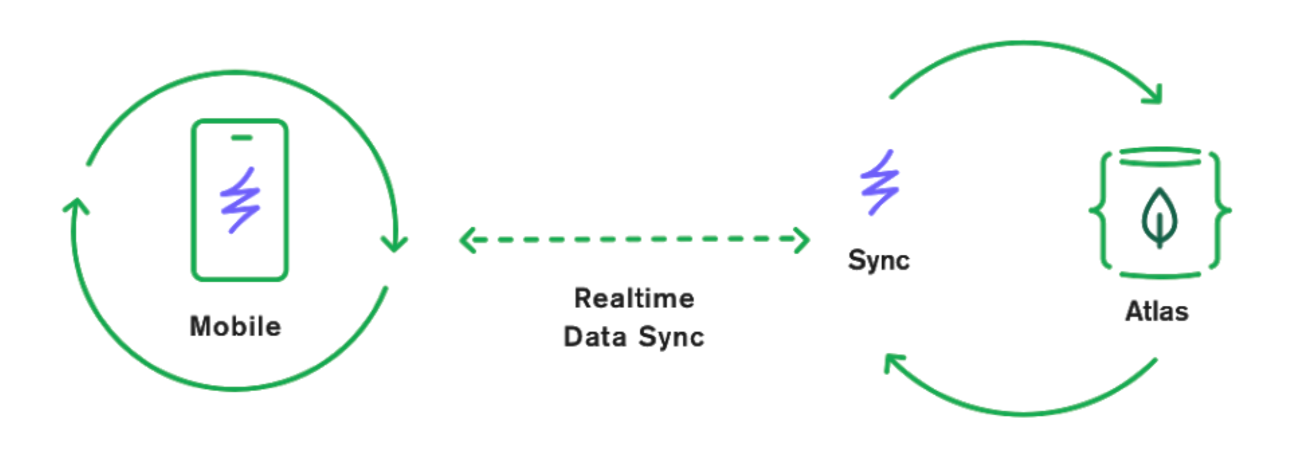 Diagram showing how the Mobile App syncs with the Atlas database using Realm Sync
