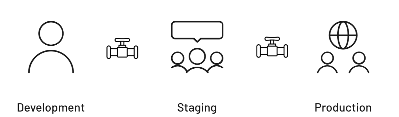 Diagram showing the three stages of the pipeline: Development, Staging, and Production