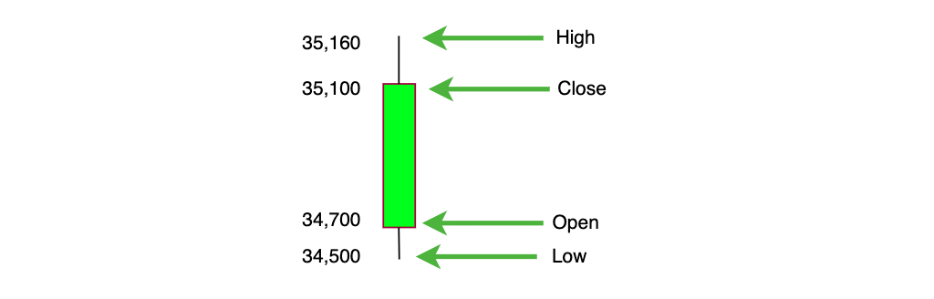Components of a candlestick chart